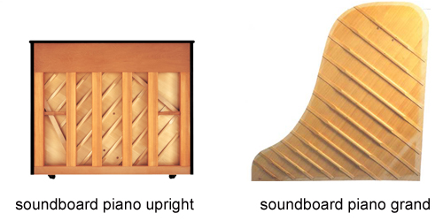 soundboard đàn piano